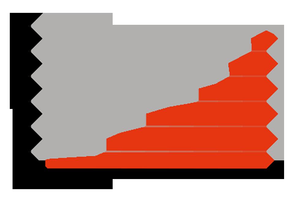 Accomplishments Graph